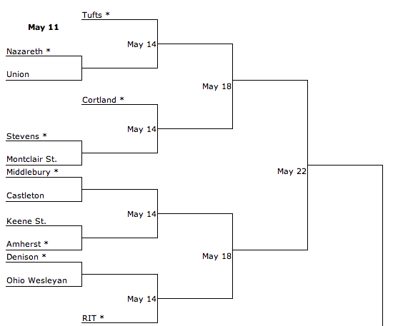 NCAA North Division 3 Brackets Lacrosse Mens