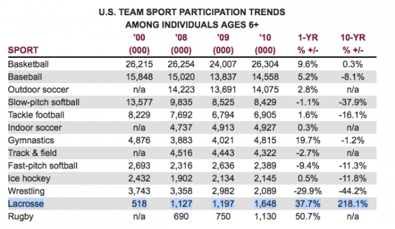 US sports participation rates