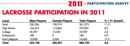 2011 Lacrosse Growth Participation Survey