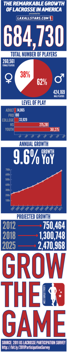 INFOGRAPHIC: Growth of Lacrosse