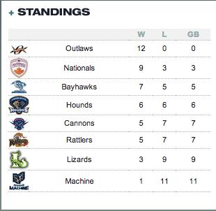 MLL Standings