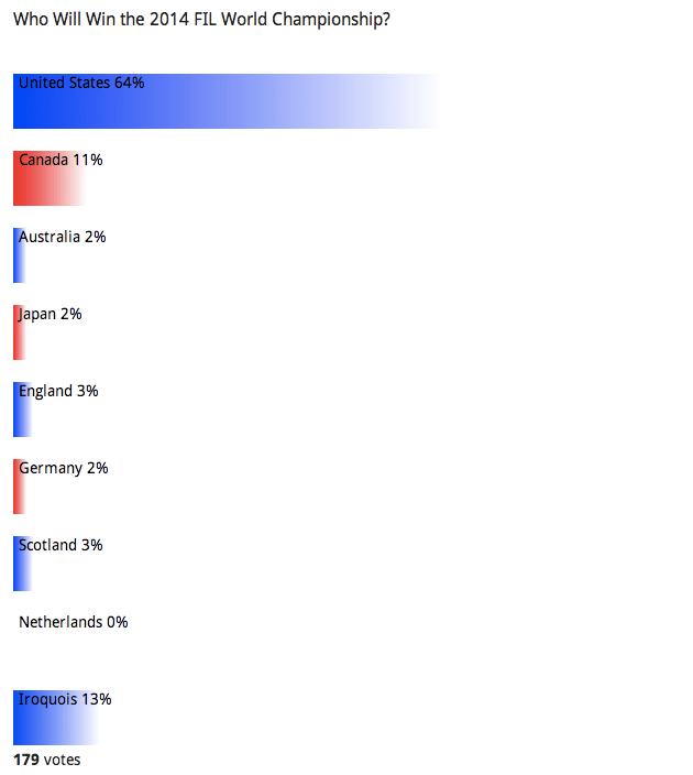 Reader Poll: FIL Winner