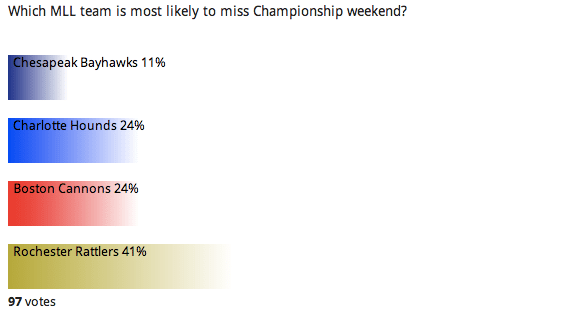 Reader Poll: Left Watching