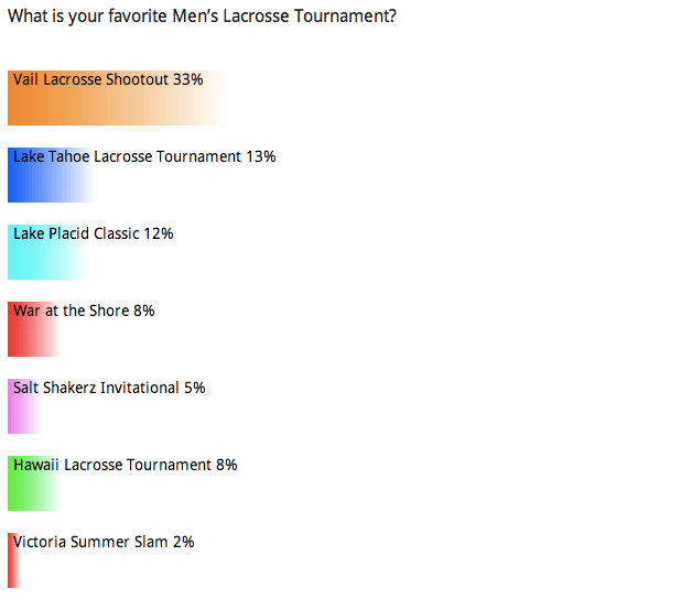 Reader Poll: Summer Tourneys