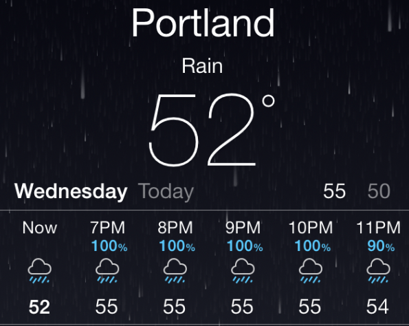 Portland Oregon weather