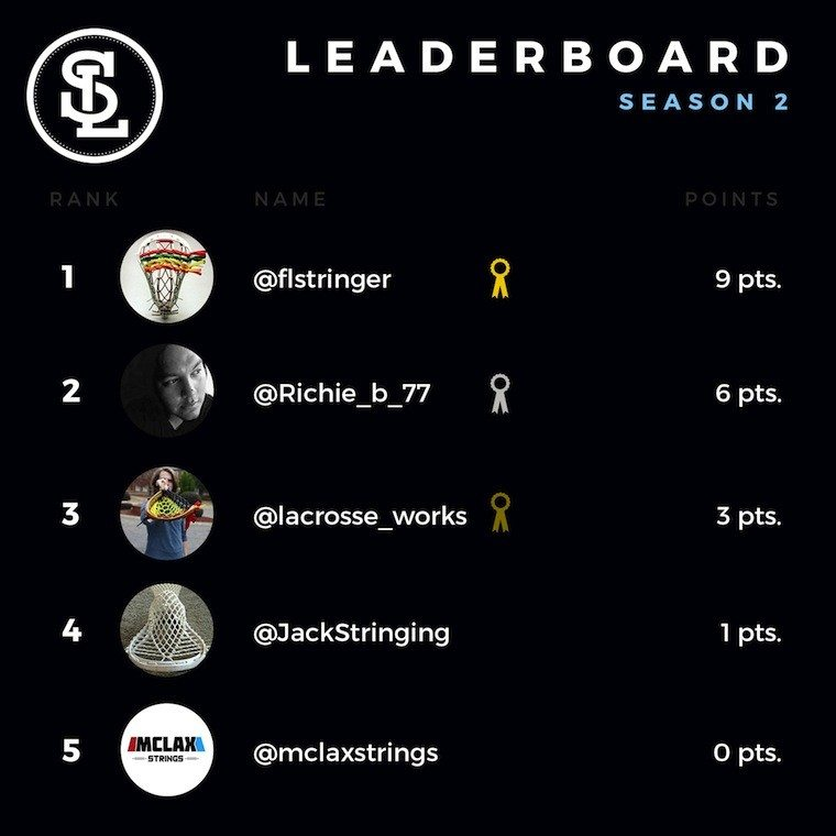 string-league-leaderboard throne challenge