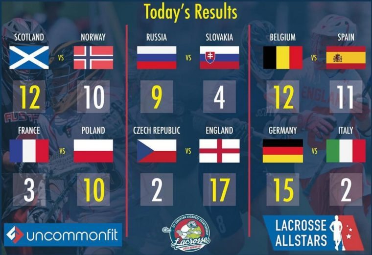 2016 European Lacrosse Championships - Day 3 Results