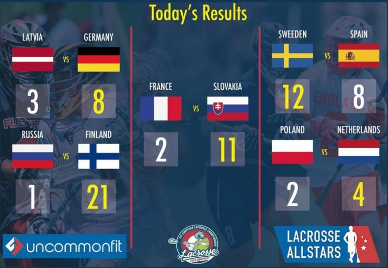 2016 Euro Championships - Day 5 Results