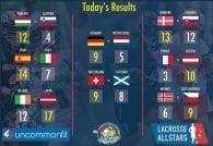 2016 European Championship Semifinals - Results