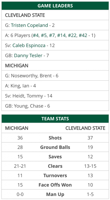 Cleveland State against Michigan
