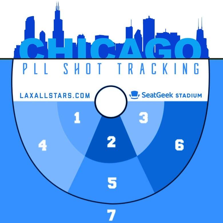 PLL shot tracking zones - chicago