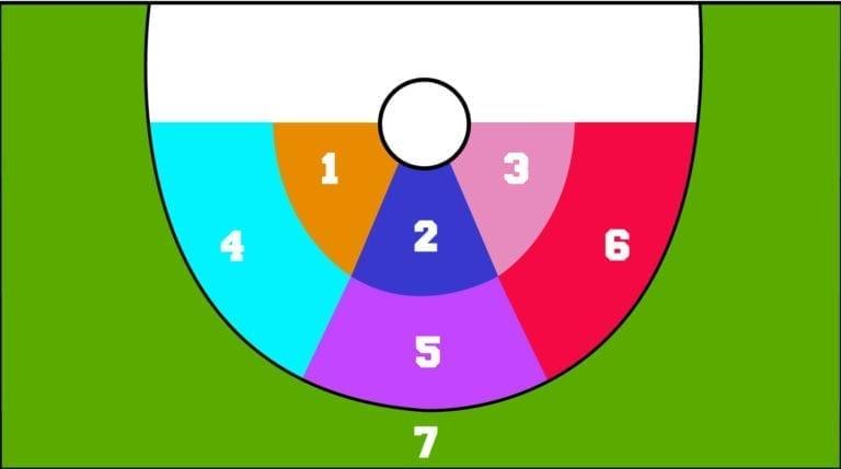 PLL Zones