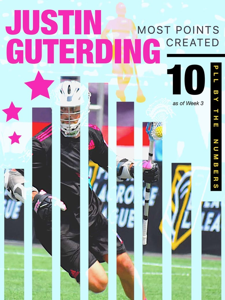 Justin Guterding PLL points creator