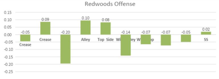 Redwoods PLL