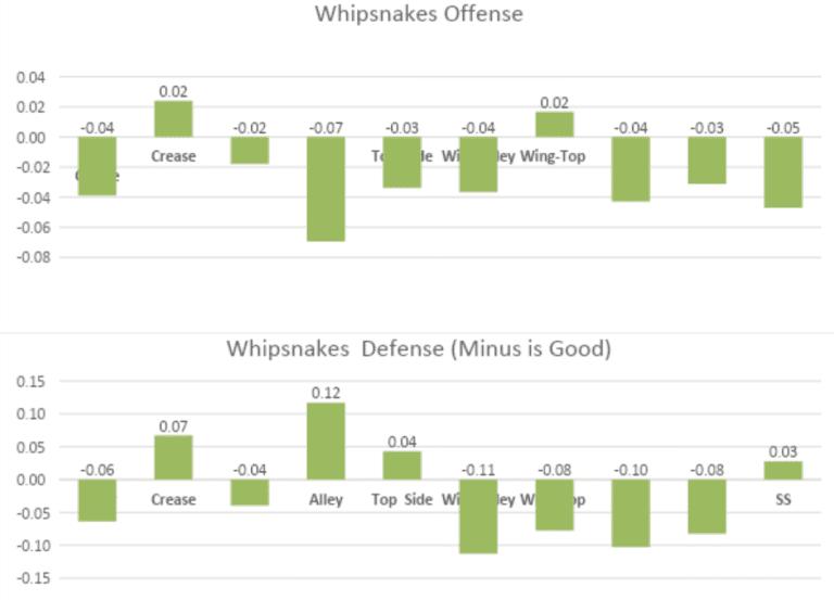 Whipsnakes PLL